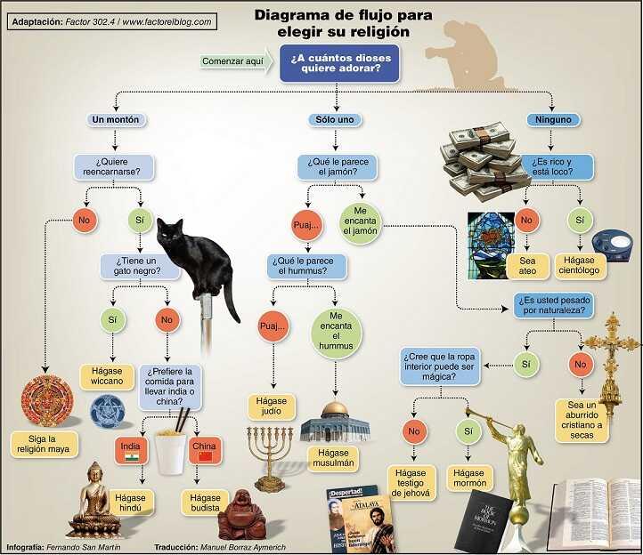 Diagrama de flujo para elegir tu religion : Factor el Blog   El Blog ...